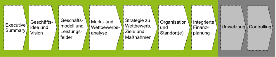 Ablauf Businessplan