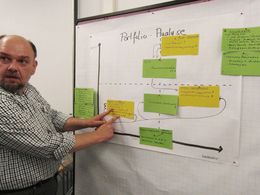 Workshop: Pinwand mit einer Situationsanalyse