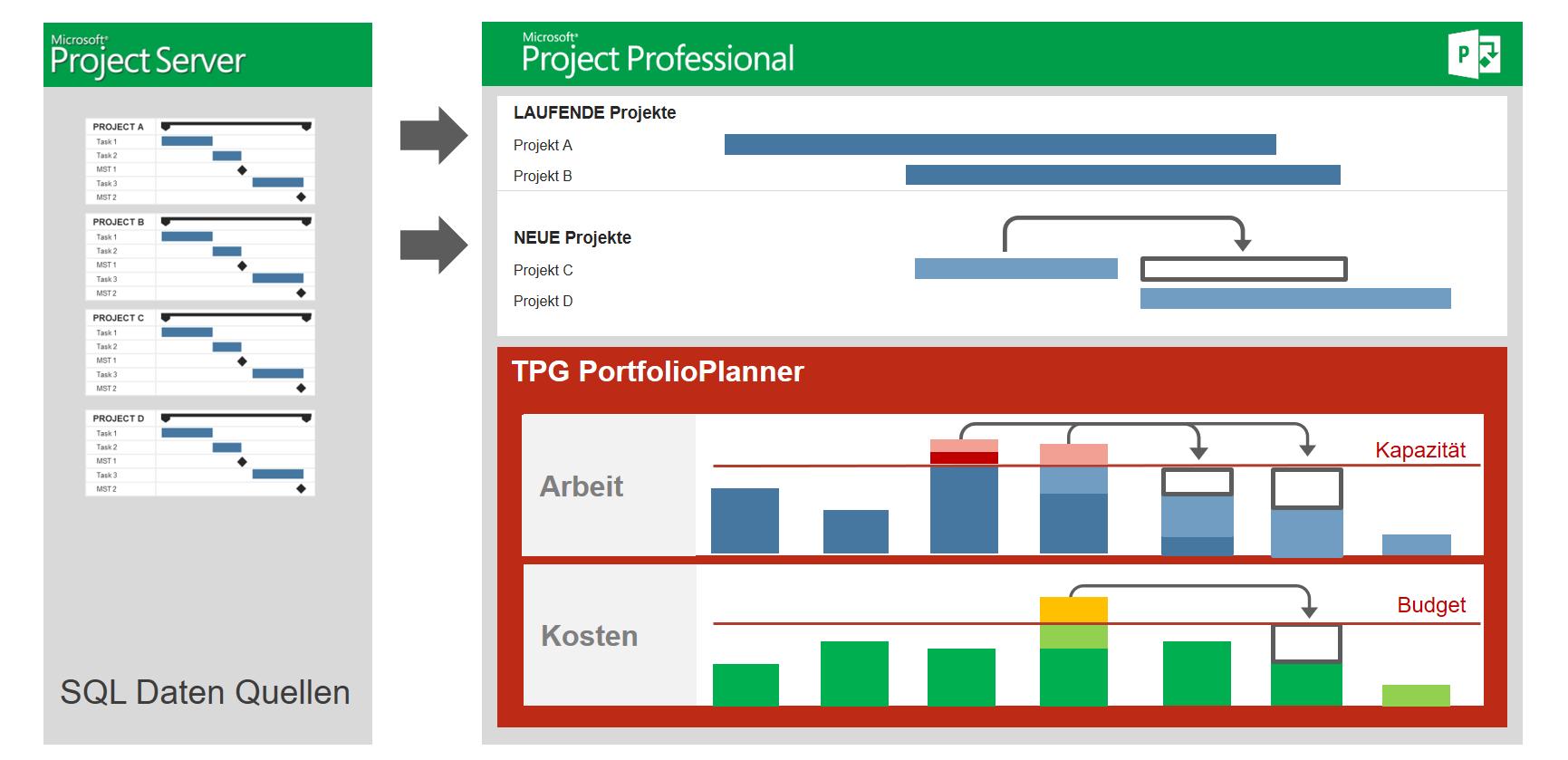 Schaubild: Projektportfolio-Überblick | Projektportfoliomanagement